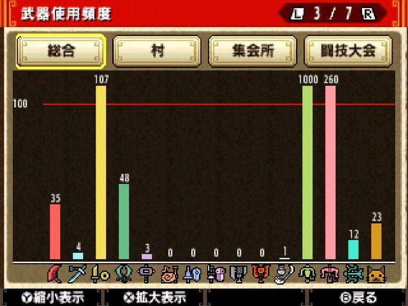 武器の使用回数